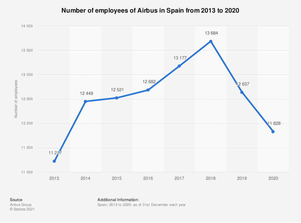 Statistic: Number of employees of Airbus in Spain from 2013 to 2020   Statista