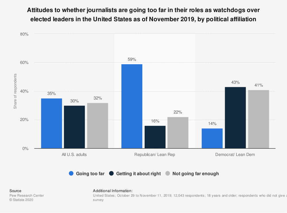 Statistic: Attitudes to whether journalists are going too far in their roles as watchdogs over elected leaders in the United States as of November 2019, by political affiliation  | Statista