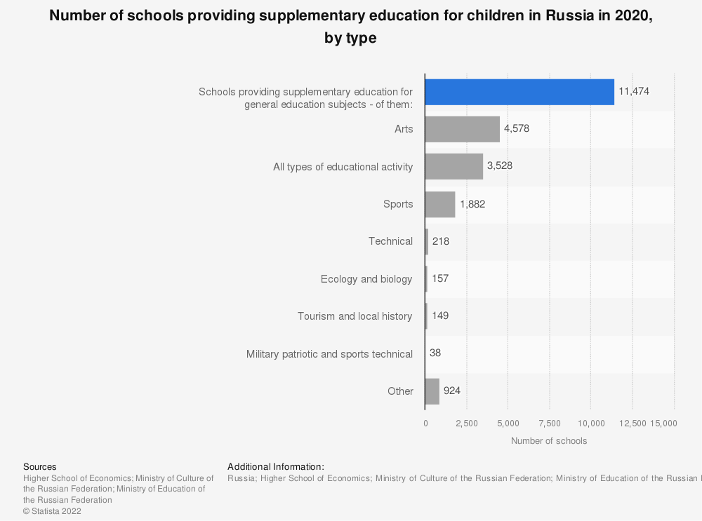 Statistic: Number of schools providing supplementary education for children in Russia in 2017, by type | Statista