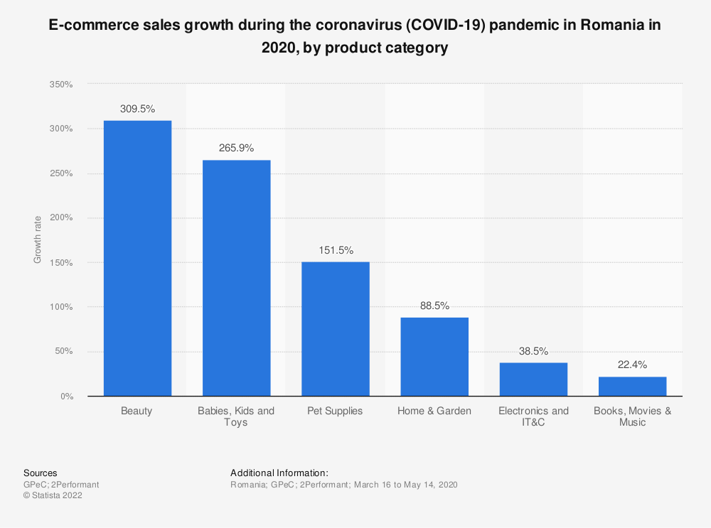 Statistic: E-commerce sales growth during the coronavirus (COVID-19) pandemic in Romania in 2020, by product category | Statista
