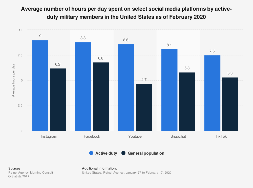 Statistic: Average number of hours per day spent on select social media platforms by active-duty military members in the United States as of February 2020 | Statista