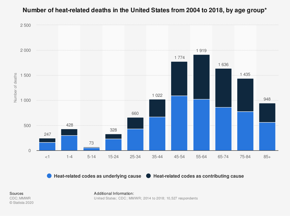 Statistic: Number of heat-related deaths in the United States from 2004 to 2018, by age group* | Statista