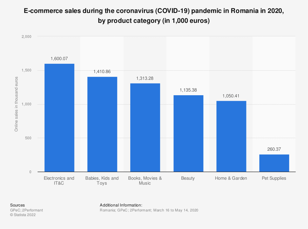 Statistic: E-commerce sales during the coronavirus (COVID-19) pandemic in Romania in 2020, by product category (in 1,000 euros)   Statista