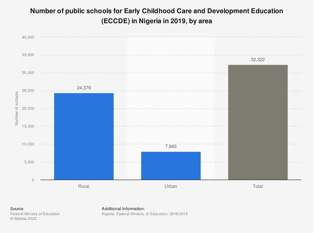 Statistic: Number of public schools for Early Childhood Care and Development Education (ECCDE) in Nigeria in 2018, by zone | Statista