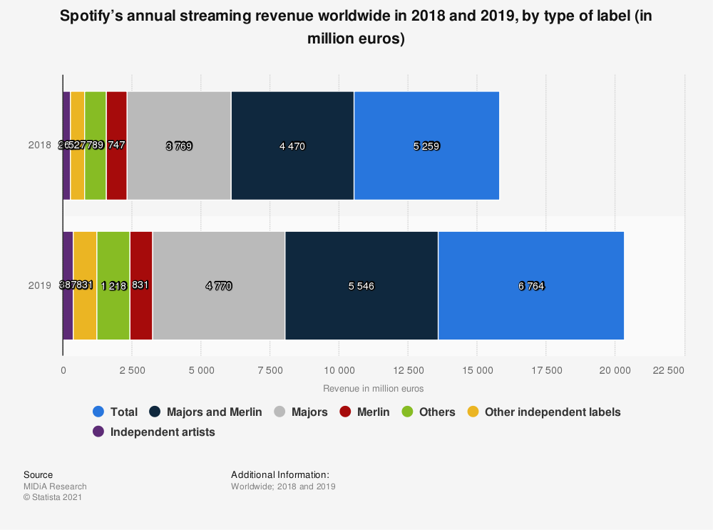 Statistic: Spotify's annual streaming revenue worldwide in 2018 and 2019, by type of label (in million euros)  | Statista