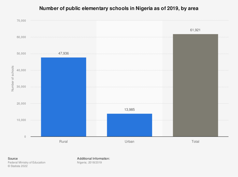 Statistic: Number of public elementary schools in Nigeria as of 2018, by zone | Statista