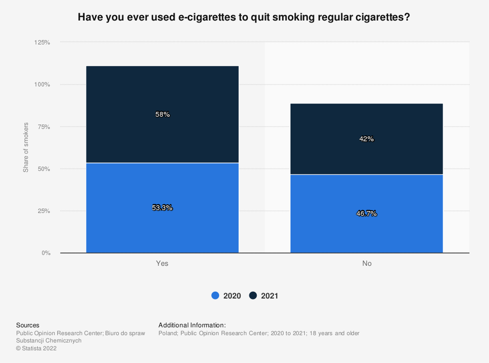 Statistic: Have you ever used e-cigarettes to quit smoking regular cigarettes? | Statista