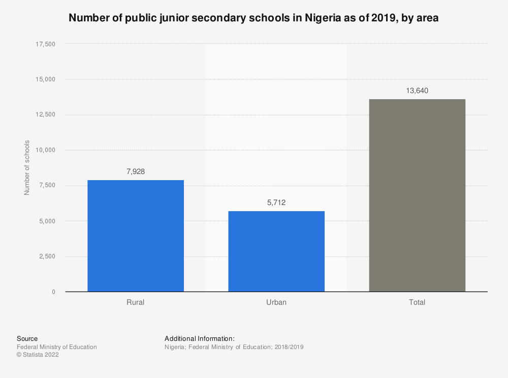 Statistic: Number of public lower secondary schools in Nigeria as of 2018, by zone | Statista