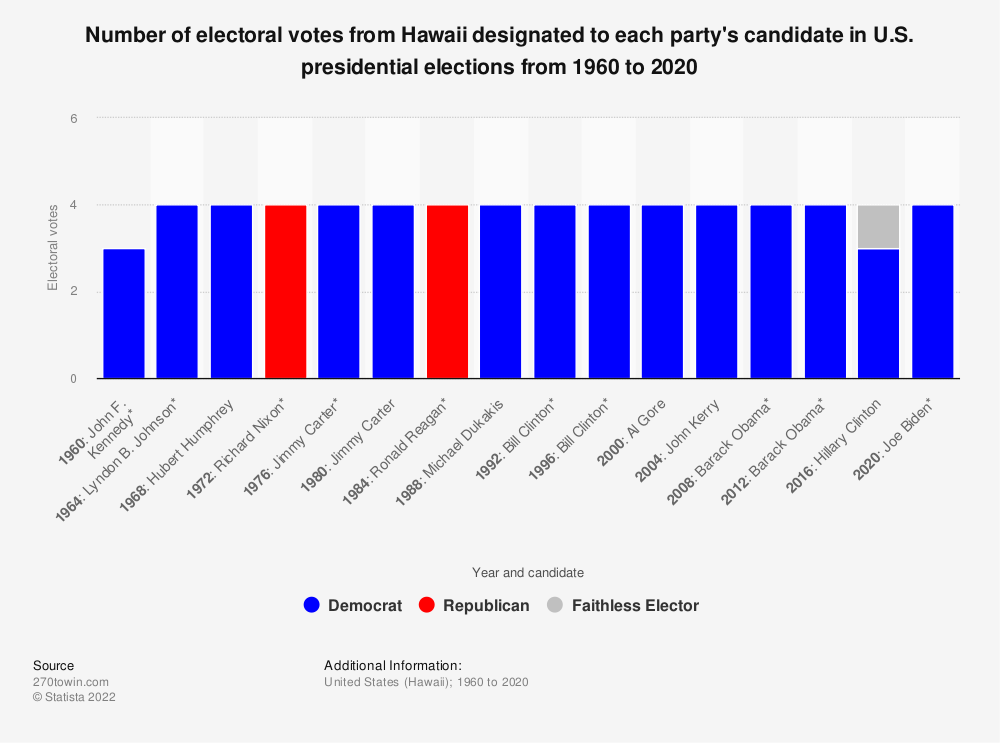 Statistic: Number of electoral votes from Hawaii designated to each party's candidate in U.S. presidential elections from 1960 to 2020 | Statista