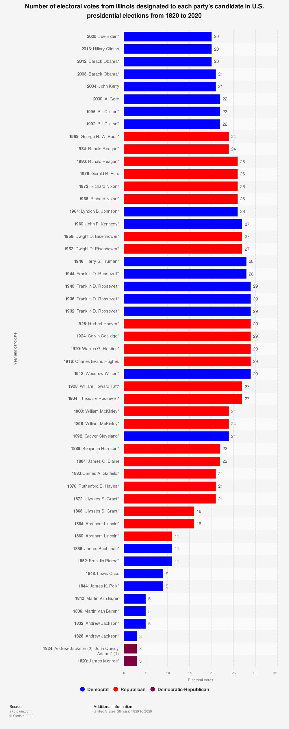 Statistic: Number of electoral votes from Illinois designated to each party's candidate in U.S. presidential elections from 1820 to 2020 | Statista
