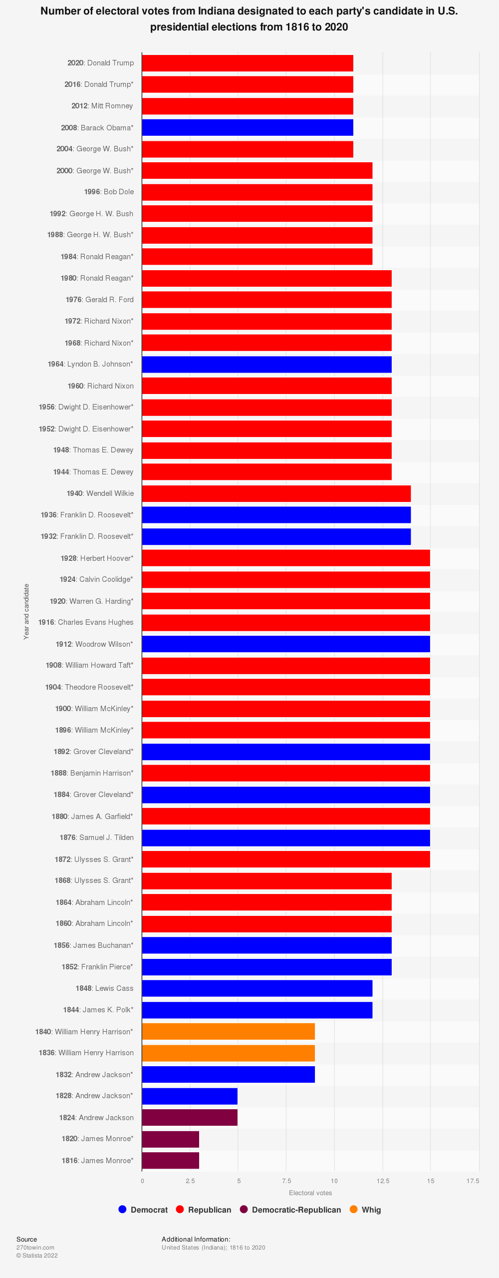 Statistic: Number of electoral votes from Indiana designated to each party's candidate in U.S. presidential elections from 1816 to 2020   Statista