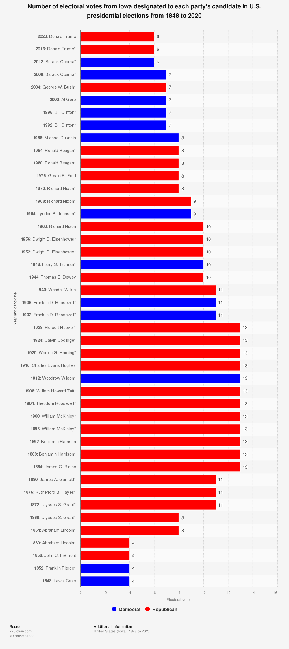 Statistic: Number of electoral votes from Iowa designated to each party's candidate in U.S. presidential elections from 1848 to 2020   Statista