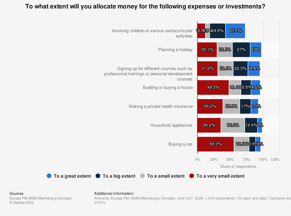 Statistic: To what extent will you allocate money for the following expenses or investments? | Statista