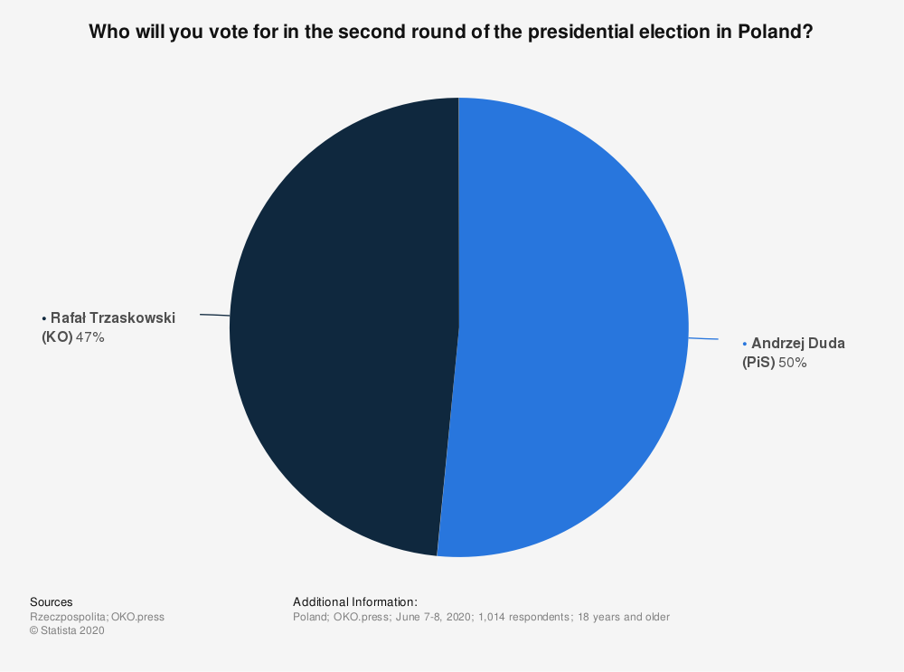 Statistic: Who will you vote for in the second round of the presidential election in Poland?   Statista