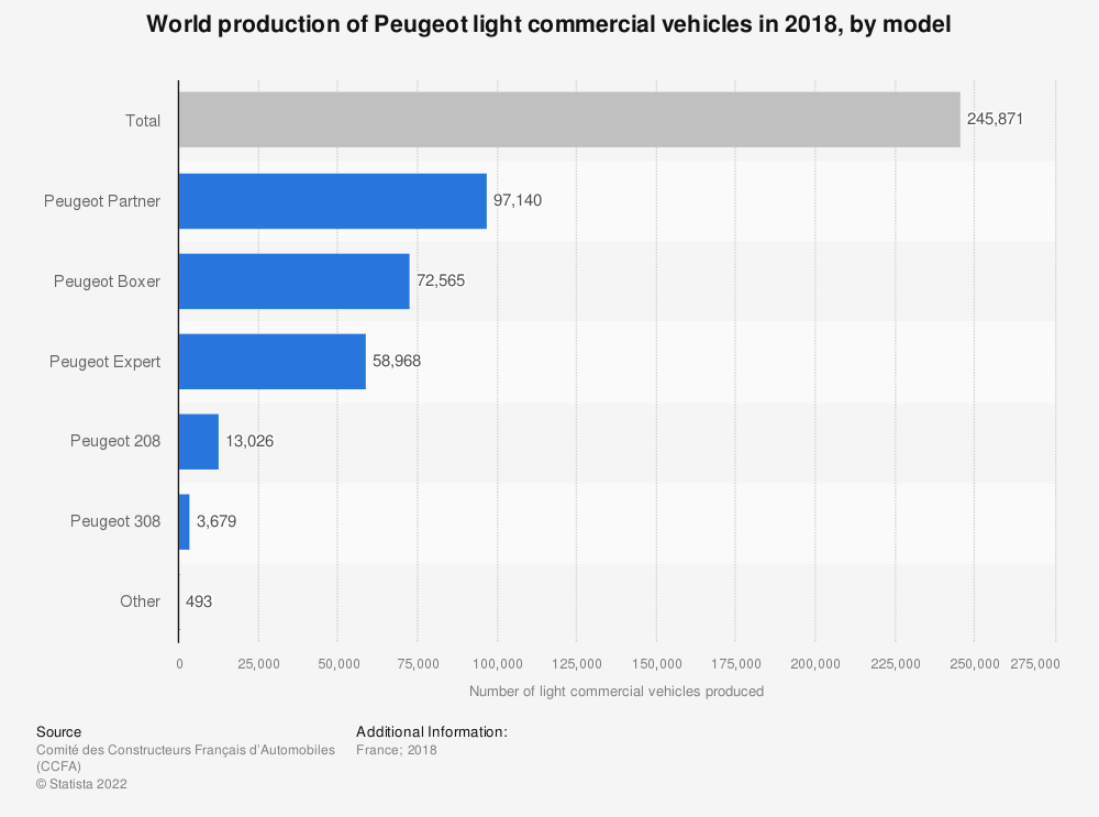Statistic: World production of Peugeot light commercial vehicles in 2018, by model   Statista