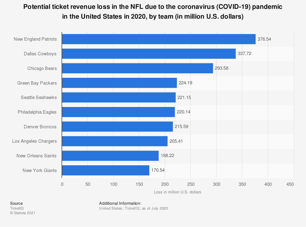Statistic: Potential ticket revenue loss in the NFL due to the coronavirus (COVID-19) pandemic in the United States in 2020, by team (in million U.S. dollars) | Statista