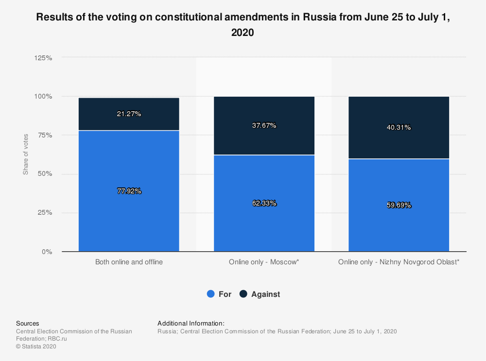 Statistic: Results of the voting on constitutional amendments in Russia from June 25 to July 1, 2020 | Statista