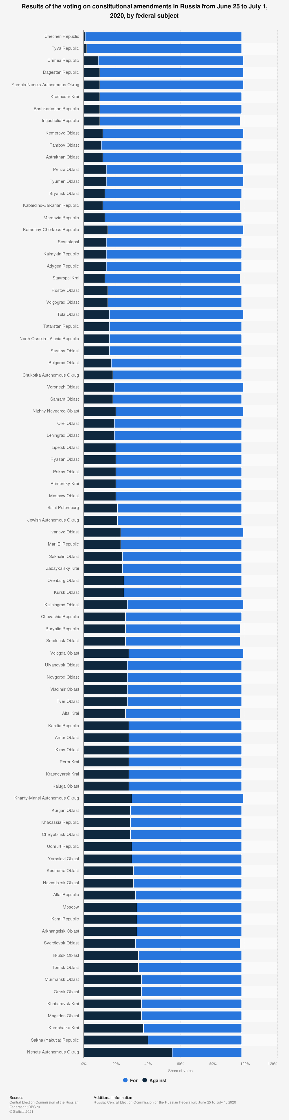 Statistic: Results of the voting on constitutional amendments in Russia from June 25 to July 1, 2020, by federal subject | Statista