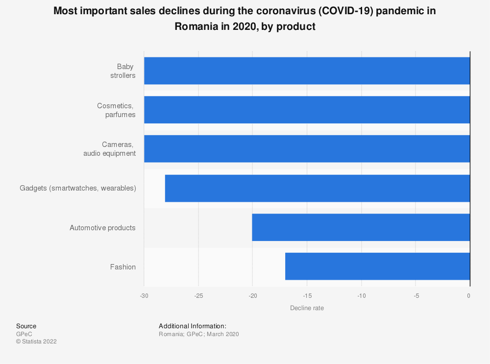 Statistic: Most important sales declines during the coronavirus (COVID-19) pandemic in Romania in 2020, by product | Statista