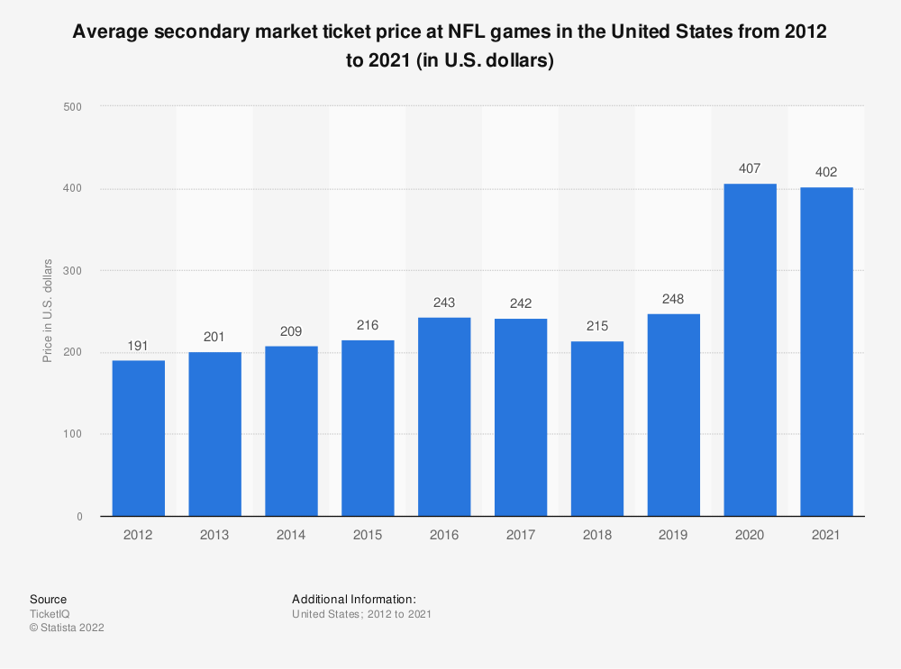 Statistic: Average secondary market ticket price at NFL games in the United States from 2012 to 2020 (in U.S. dollars)  | Statista