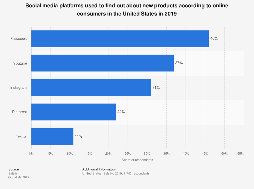 Statistic: Social media platforms used to find out about new products according to online consumers in the United States in 2019 | Statista