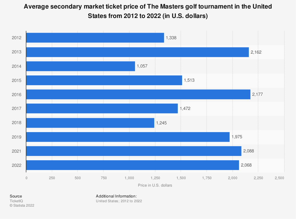Statistic: Average secondary market ticket price of The Masters golf tournament in the United States from 2012 to 2020 (in U.S. dollars)  | Statista