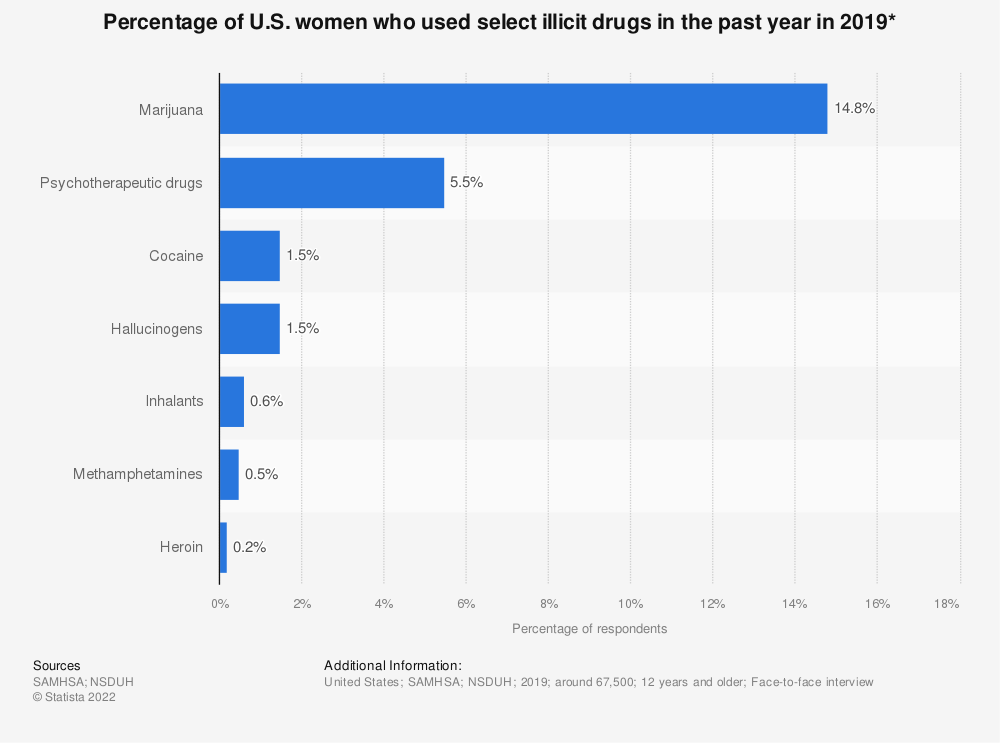 Statistic: Percentage of U.S. women who used select illicit drugs in the past year in 2018* | Statista