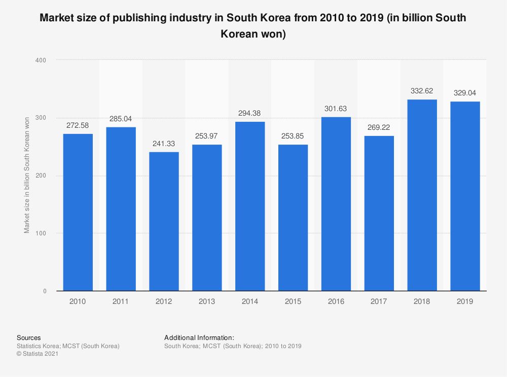Statistic: Market size of publishing industry in South Korea from 2010 to 2018 (in billion South Korean won)   Statista