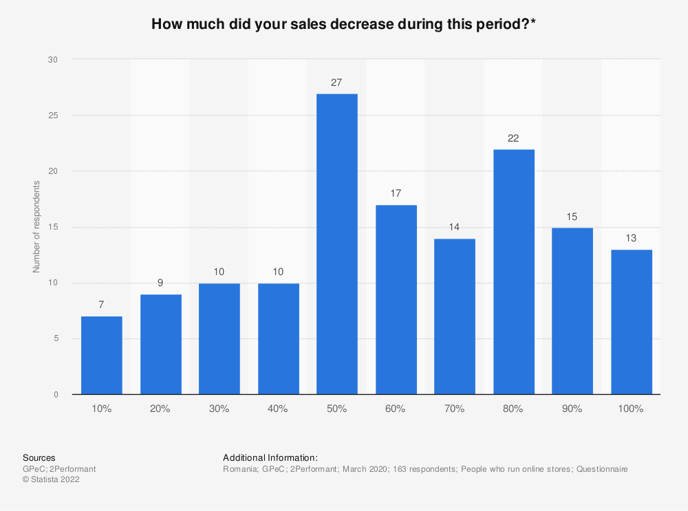 Statistic: How much did your sales decrease during this period?*  | Statista