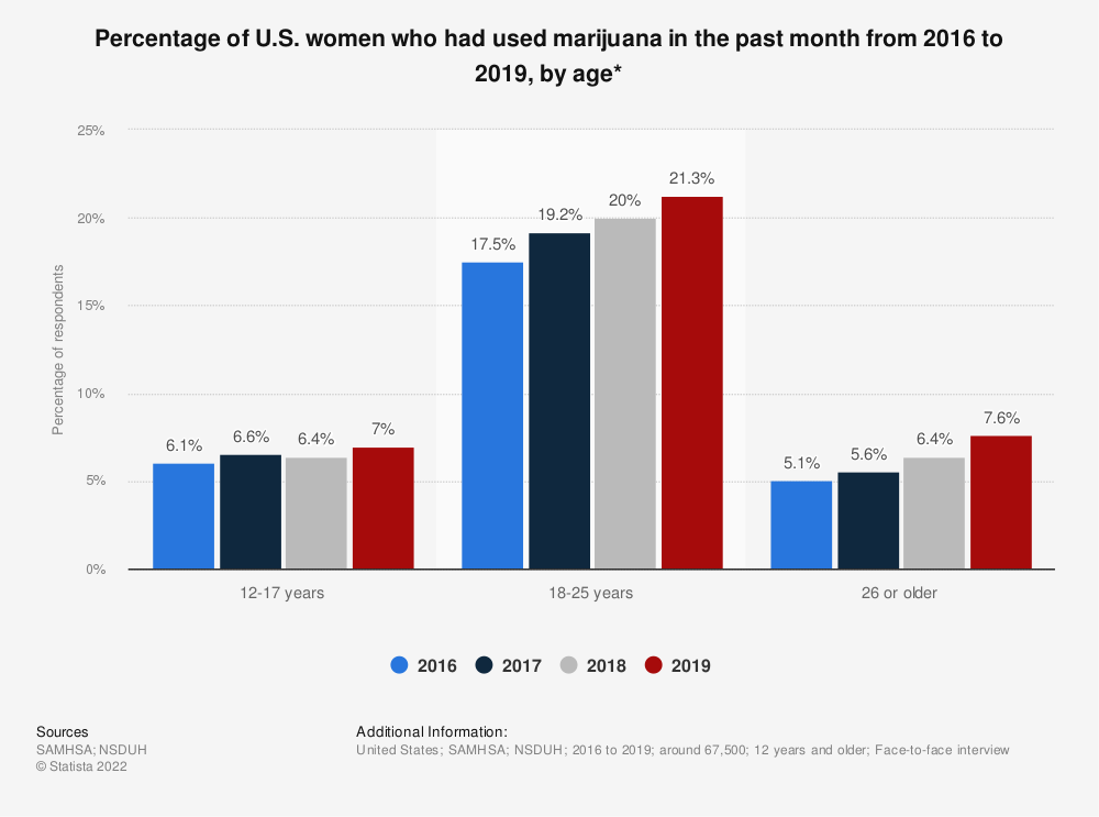 Statistic: Percentage of U.S. women who had used marijuana in the past month from 2016 to 2019, by age*   Statista