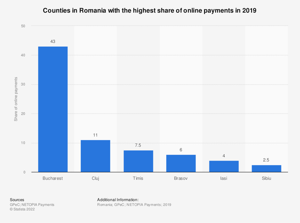 Statistic: Counties in Romania with the highest share of online payments in 2019 | Statista