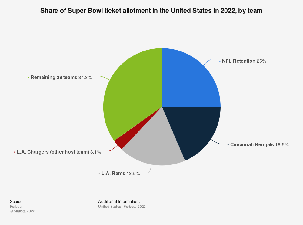 Statistic: Share of Super Bowl ticket allotment in the United States in 2020, by team | Statista