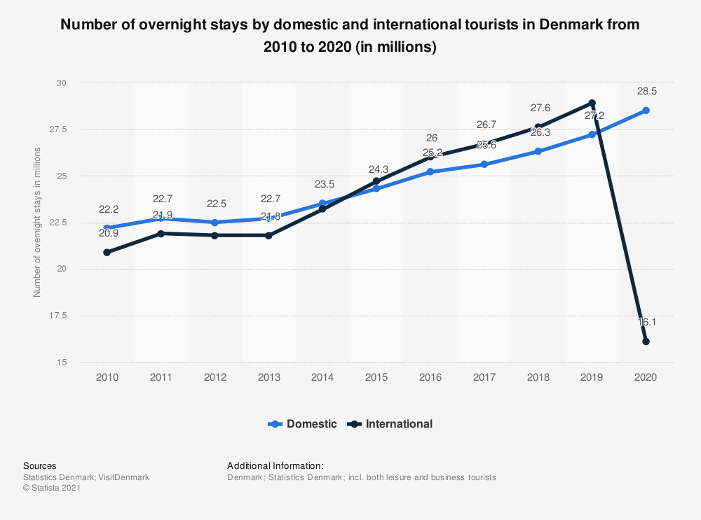 Statistic: Number of overnight stays of domestic and international tourists in Denmark from 2009 to 2019 (in millions) | Statista