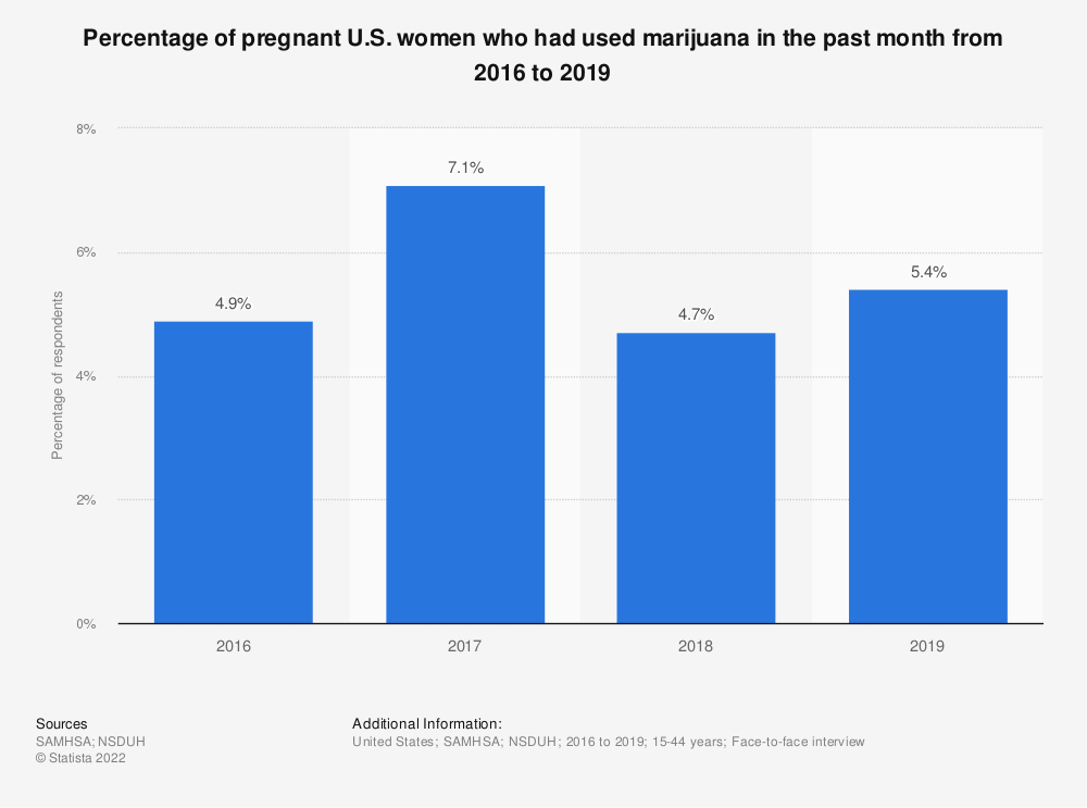 Statistic: Percentage of pregnant U.S. women who had used marijuana in the past month from 2016 to 2019 | Statista