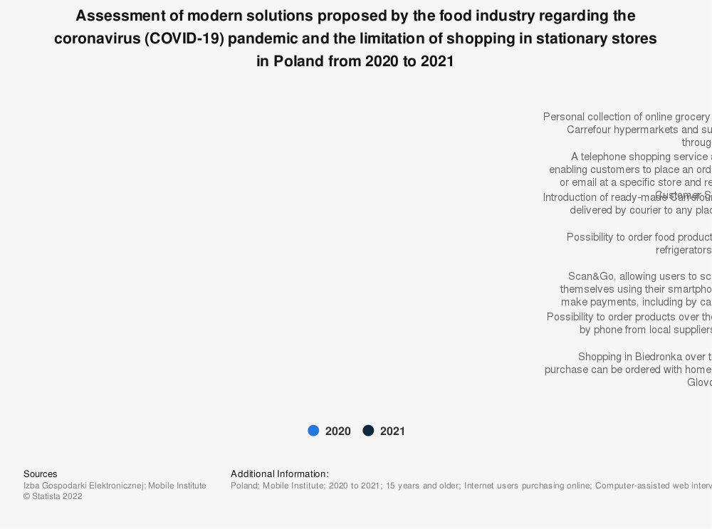 Statistic: Assessment of modern solutions proposed by the food industry regarding the coronavirus (COVID-19) pandemic and the limitation of shopping in stationary stores in Poland in 2020   Statista