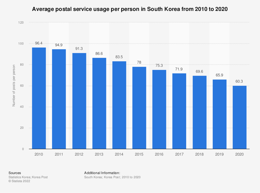 Statistic: Average postal service usage per person in South Korea from 2010 to 2019   Statista