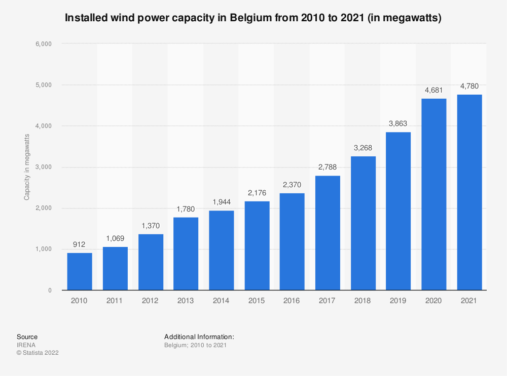 Statistic: Total installed wind power capacity in Belgium from 2010 to 2019 (in megawatts) | Statista