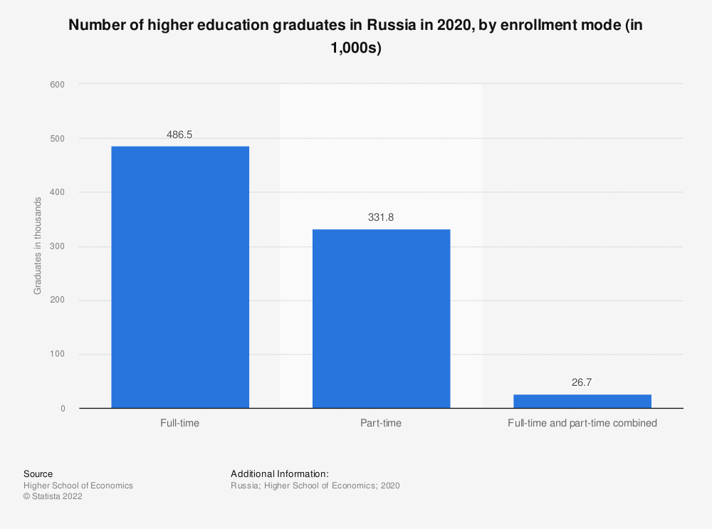 Statistic: Number of students and specialists graduated from universities in Russia in 2018, by enrollment mode (in 1,000s)   Statista