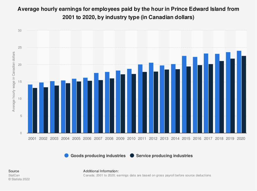 Statistic: Average hourly earnings for employees paid by the hour in Prince Edward Island from 2001 to 2019, by industry type (in Canadian dollars)   Statista