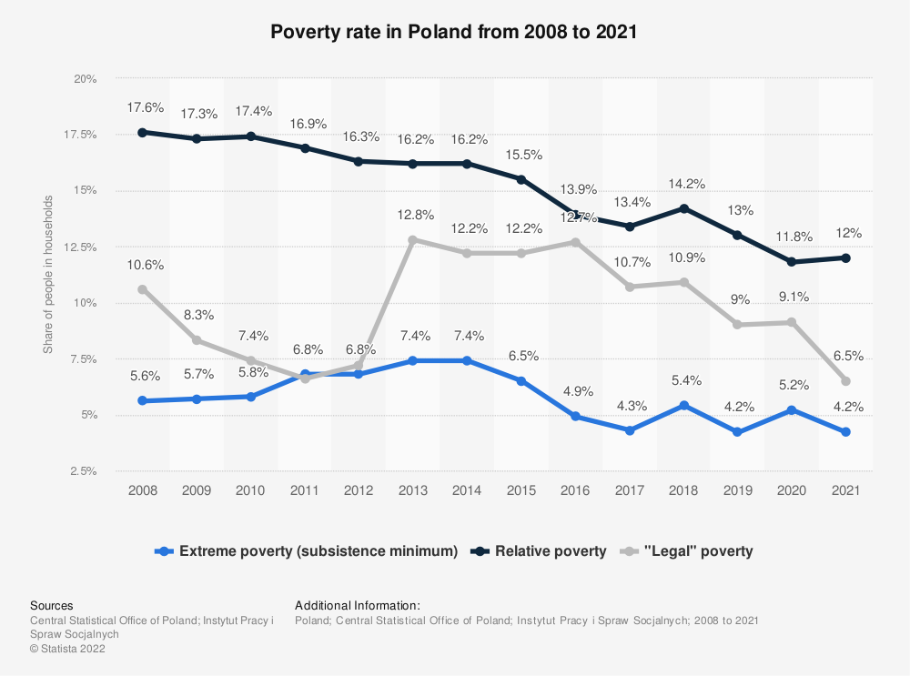 Statistic: Poverty rate in Poland from 2008 to 2019* | Statista