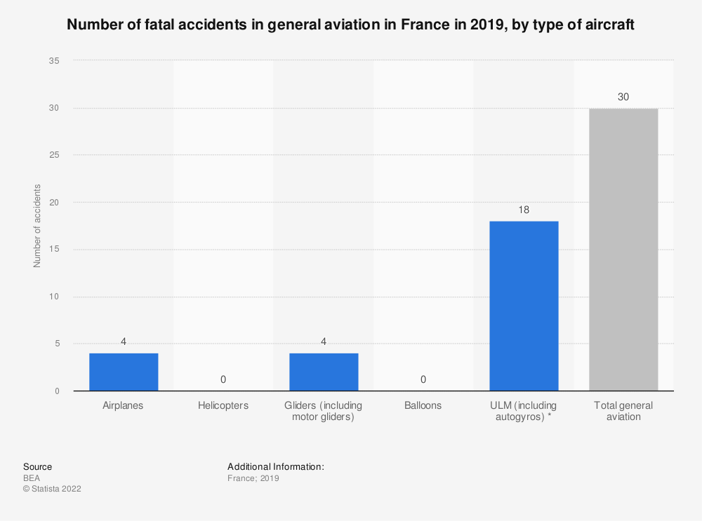 Statistic: Number of fatal accidents in general aviation in France in 2019, by type of aircraft   Statista