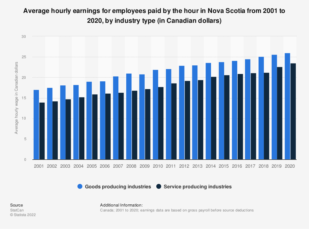 Statistic: Average hourly earnings for employees paid by the hour in Nova Scotia from 2001 to 2019, by industry type (in Canadian dollars) | Statista