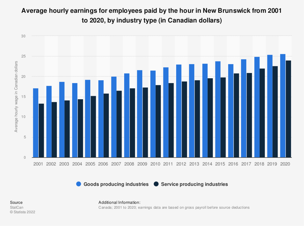 Statistic: Average hourly earnings for employees paid by the hour in New Brunswick from 2001 to 2019, by industry type (in Canadian dollars) | Statista