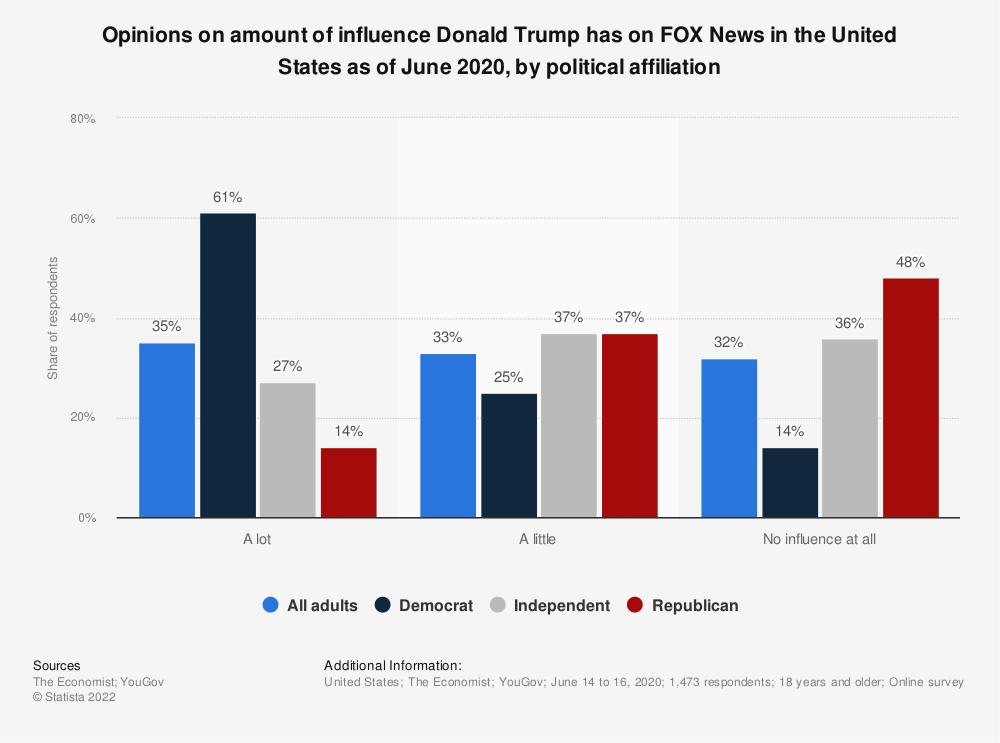 Statistic: Opinions on amount of influence Donald Trump has on FOX News in the United States as of June 2020, by political affiliation | Statista