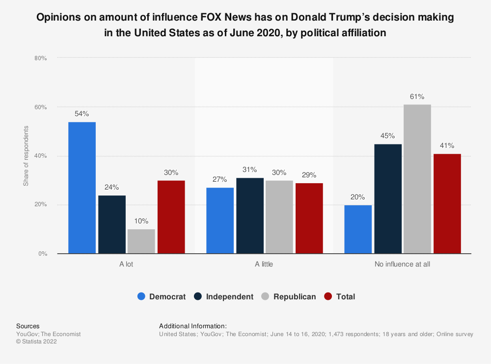Statistic: Opinions on amount of influence FOX News has on Donald Trump's decision making in the United States as of June 2020, by political affiliation | Statista