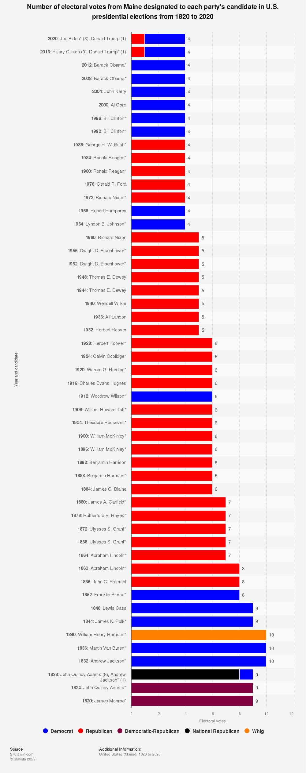 Statistic: Number of electoral votes from Maine designated to each party's candidate in U.S. presidential elections from 1820 to 2020 | Statista