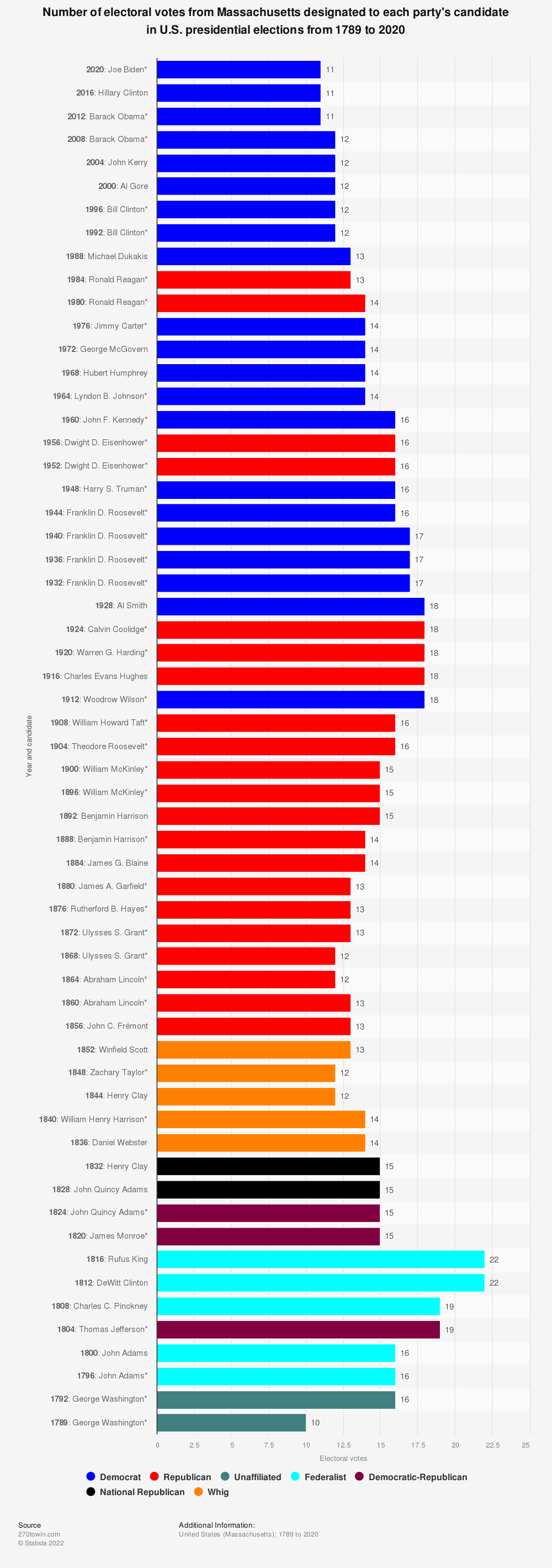 Statistic: Number of electoral votes from Massachusetts designated to each party's candidate in U.S. presidential elections from 1789 to 2020 | Statista
