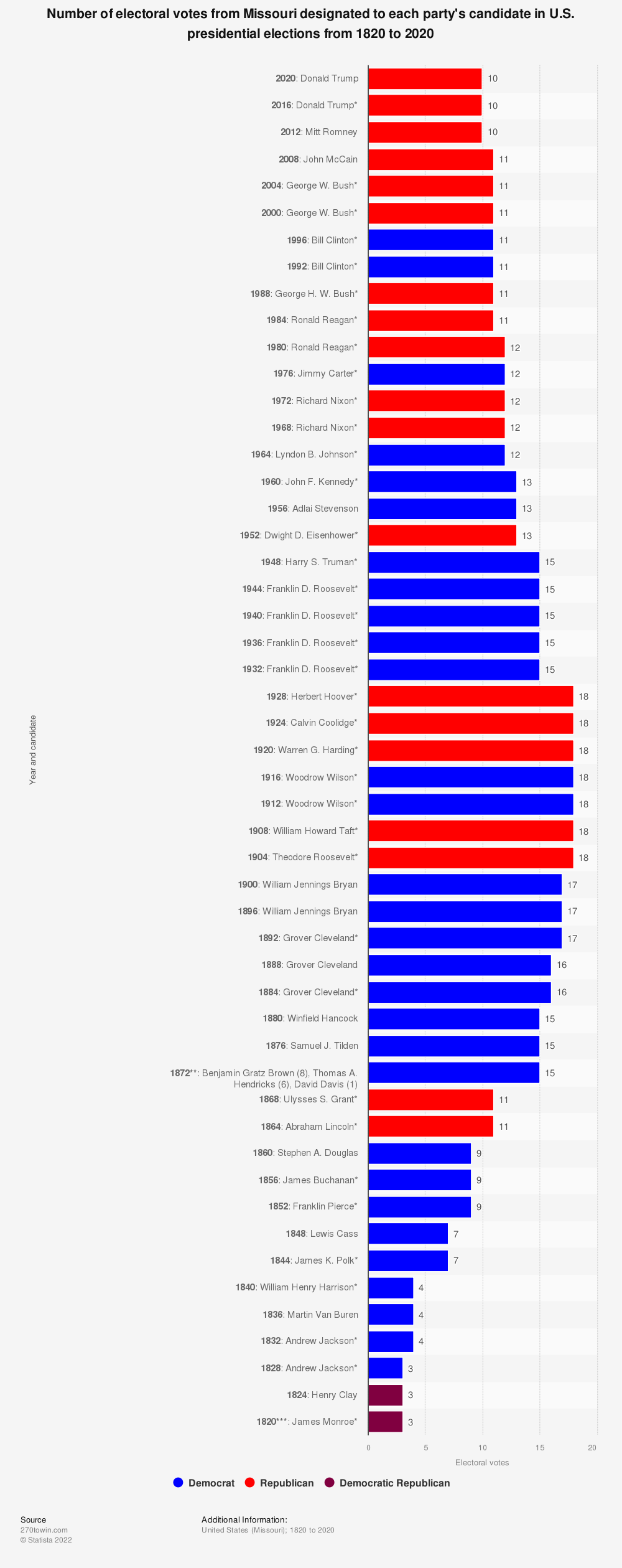 Statistic: Number of electoral votes from Missouri designated to each party's candidate in U.S. presidential elections from 1820 to 2020 | Statista