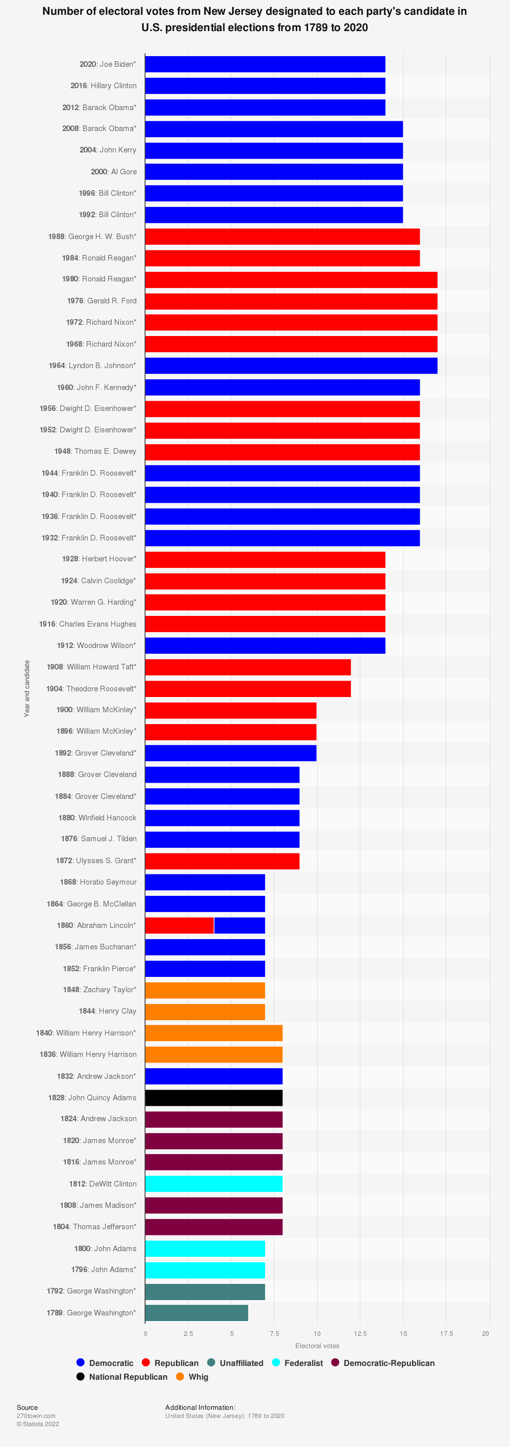 Statistic: Number of electoral votes from New Jersey designated to each party's candidate in U.S. presidential elections from 1789 to 2020 | Statista