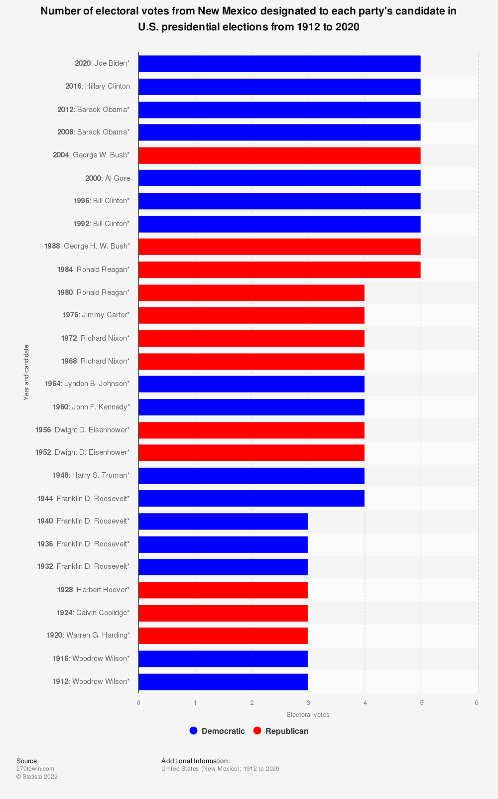 Statistic: Number of electoral votes from New Mexico designated to each party's candidate in U.S. presidential elections from 1912 to 2020   Statista